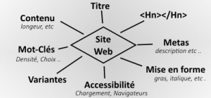optimisation-site-web