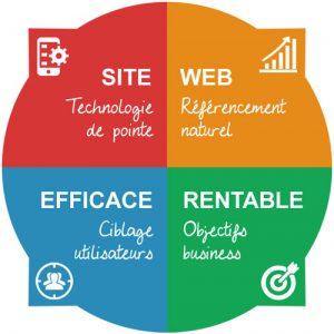 avantages-site-web
